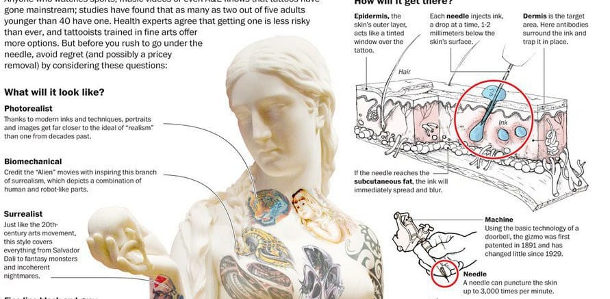 Are You Thinking About Getting a New Tattoo? (Infographic)