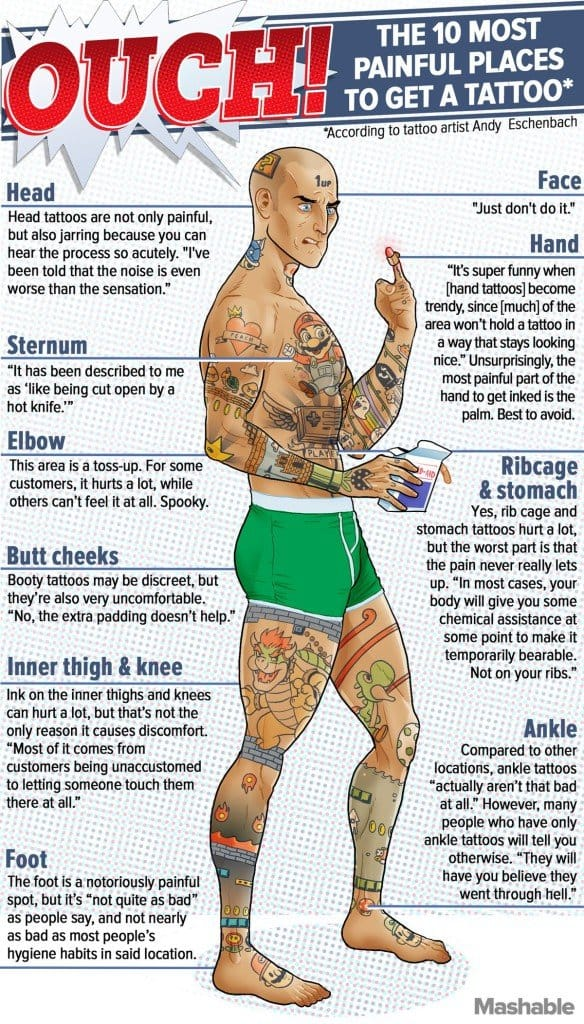 The Ten Most Painful Places to Get a Tattoo: An Infographic