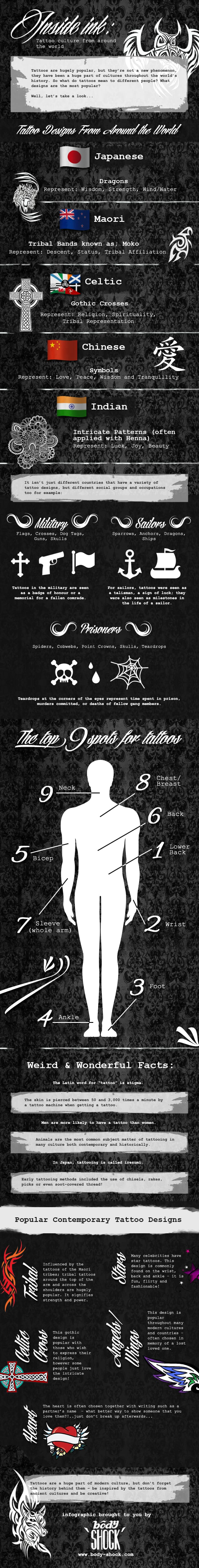 Infographic: Tattoo Culture, Credits: Body Shock